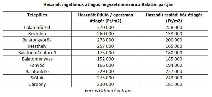 Használt ingatlanok átlagos négyzetméterára a Balaton partján