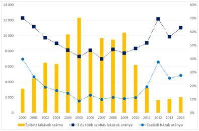 Az épített lakások száma, a családi házak aránya és a 3 és több szobás lakások aránya Bp.-en 2000 – 2014-ben