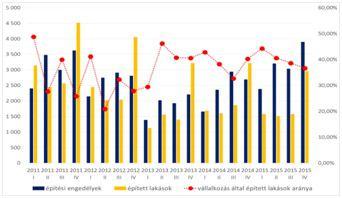 Építési engedélyek, épített lakások száma és a vállalkozások által épített lakások aránya Magyarországon 2011 - 2015