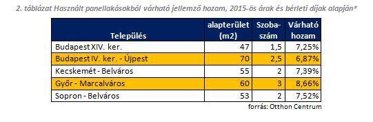 Használt panellakásokból várható jellemző hozam, 2015-ös árak és bérleti díjak alapján