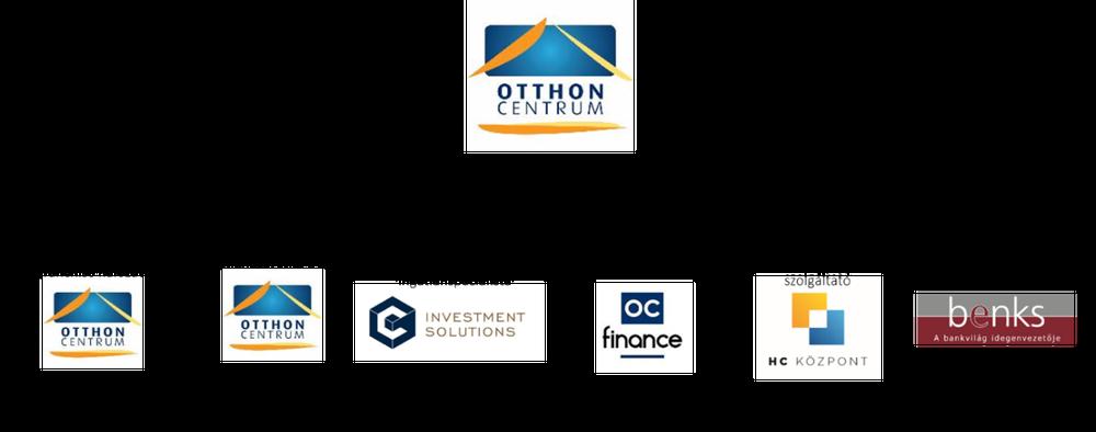 Otthon Centrum Holding